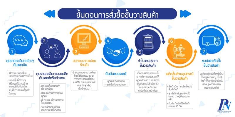 7 ขั้นตอนการสั่งซื้อชั้นวางสินค้าจาก PN